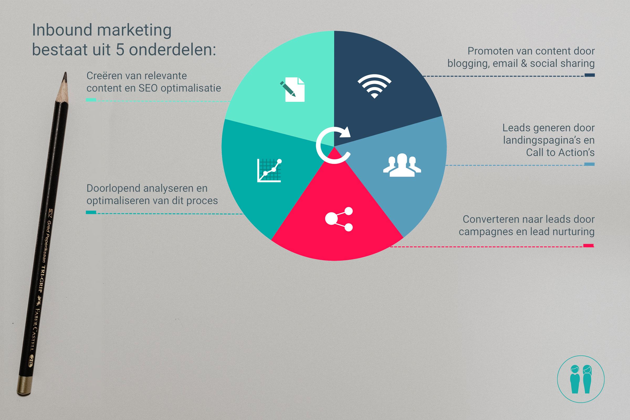 5 onderdelen inbound marketing