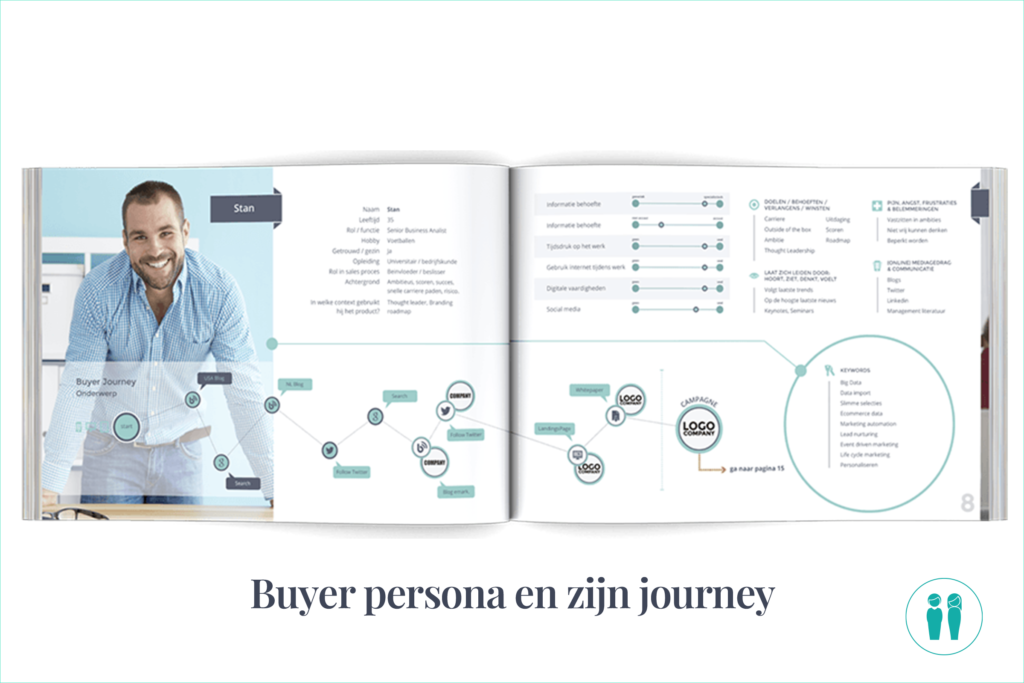 buyer persona en journey